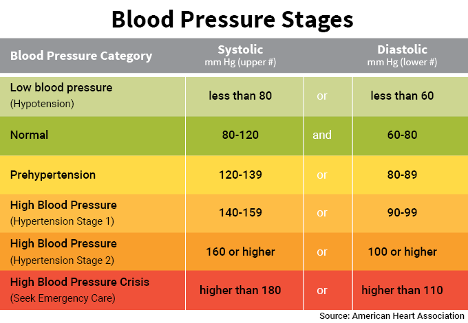 basic blood pressure chart