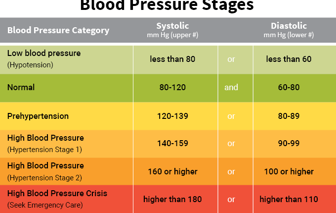 Health For Thought Highlow Blood Pressure Is Bad For You